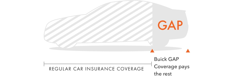 Buick Guaranteed Asset Protection (GAP) Coverage Infographic