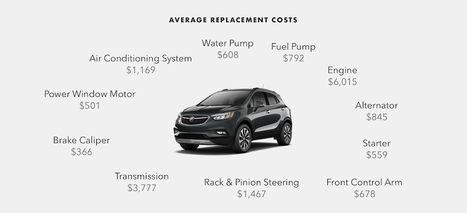 Buick Protection Average Part Replacement Cost Infographic