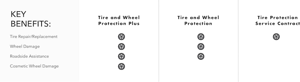 Buick Protection Tire and Wheel Key Benefit Comparison Chart